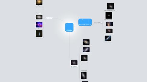 Mind Map: Галактики