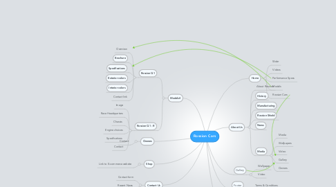 Mind Map: Rossion Cars