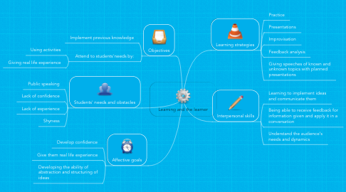 Mind Map: Learning and the learner