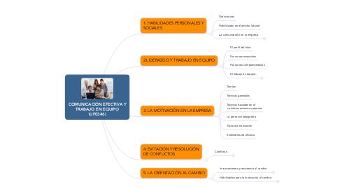 Mind Map: COMUNICACIÓN EFECTIVA Y TRABAJO EN EQUIPO (UF0346)