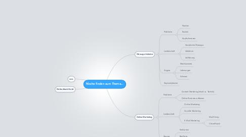 Mind Map: Nische finden zum Thema...