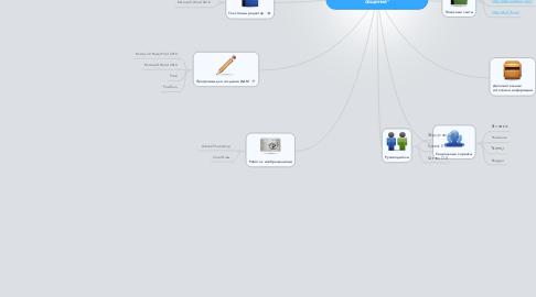 """Mind Map: Творческая работа """" Создание ИДМ по предмету этика делового общения"""""""
