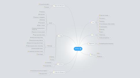 Mind Map: Abiliton