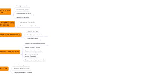 Mind Map: FUNCIÓN DEL MANDO INTERMEDIO EN LA PREVENCIÓN DE RIESGOS LABORALES (UF0044)