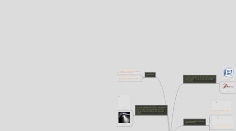 Mind Map: SISTEMA OPERATIU