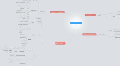 Mind Map: Distributielogistiek: warehousing