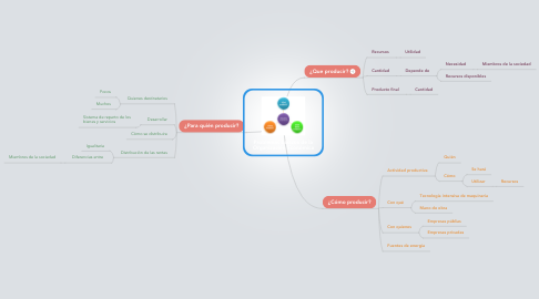 Mind Map: Problemas básicos de la Organización Económica