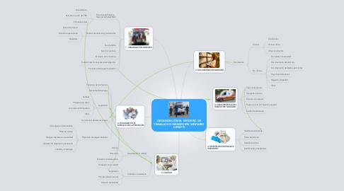 Mind Map: ORGANIZACIÓN EL ENTORNO DE TRABAJO EN TRANSPORTE SANITARIO (UF0679)