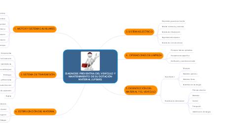 Mind Map: DIAGNOSIS PREVENTIVA DEL VEHÍCULO Y MANTENIMIENTO DE SU DOTACIÓN MATERIAL (UF0680)