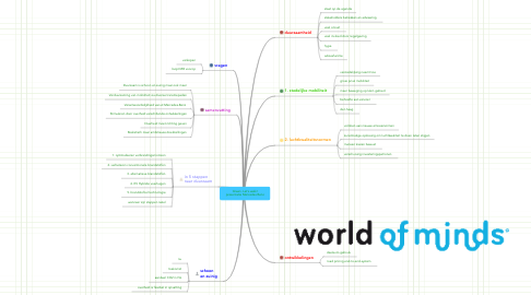 Mind Map: Green. Let