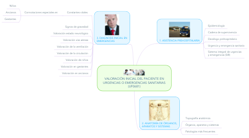 Mind Map: VALORACIÓN INICIAL DEL PACIENTE EN URGENCIAS O EMERGENCIAS SANITARIAS (UF0681)