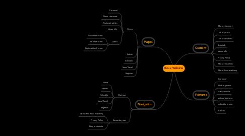 Mind Map: Roux Website