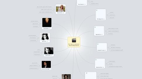 Mind Map: Актеры и актрисы Великобритании