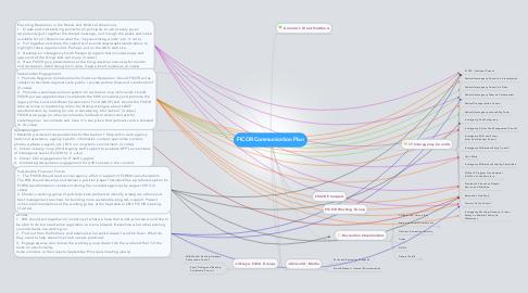 Mind Map: FICOR Communication Plan