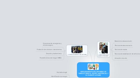 Mind Map: ASEGURAMIENTO DEL ENTORNO DE TRABAJO PARA EL EQUIPO ASISTENCIAL Y EL PACIENTE (UF0682)