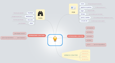 Mind Map: POR Y PARA