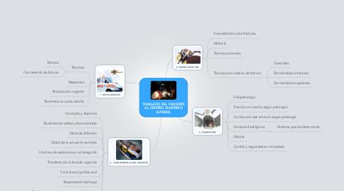 Mind Map: TRASLADO DEL PACIENTE AL CENTRO SANITARIO (UF0683)