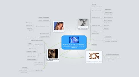 Mind Map: TÉCNICAS DE APOYO PSICOLÓGICO Y SOCIAL EN SITUACIONES DE CRISIS (MF0072)