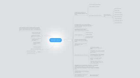 Mind Map: Акция через опрос для постоянных клиентов