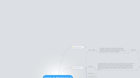 Mind Map: proyecto de Administracion de un salario