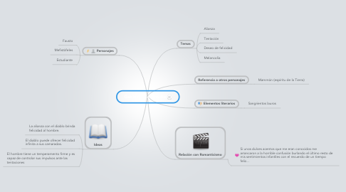 Mind Map: Gabinete de estudio