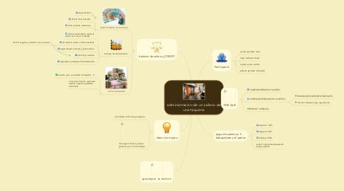Mind Map: administracion de un salario de una taqueria