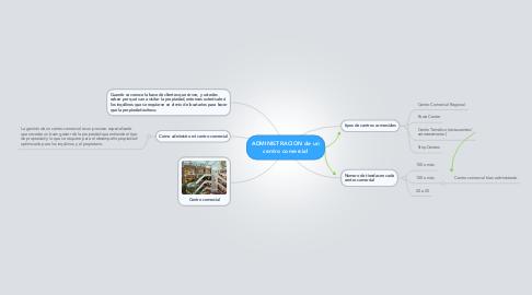 Mind Map: ADMINISTRACION de un centro comercial
