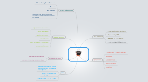 Mind Map: Татьяна Рожкова