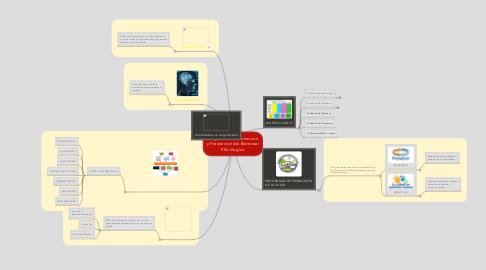 Mind Map: Programas de Promocion y Prevencion del Bienestar PSicologico