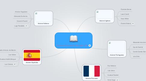 Mind Map: Literatura Europea del siglo XIX