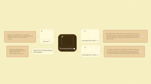 Mind Map: Exoesqueletos