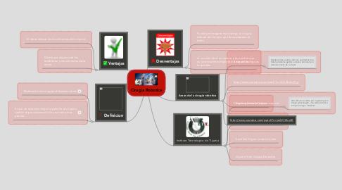 Mind Map: Cirugia Robotica