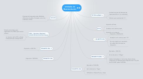 Mind Map: Unidades de Representación