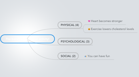 Mind Map: The benefits of physical activity!
