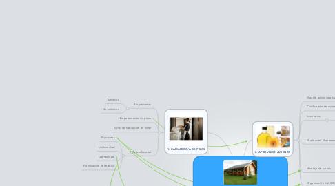 Mind Map: APROVISIONAMIENTO Y ORGANIZACIÓN DEL OFFICE EN ALOJAMIENTOS (UF0038)