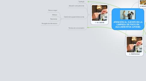 Mind Map: ATENCIÓN AL CLIENTE EN LA LIMPIEZA DE PISOS EN ALOJAMIENTOS (UF0040)