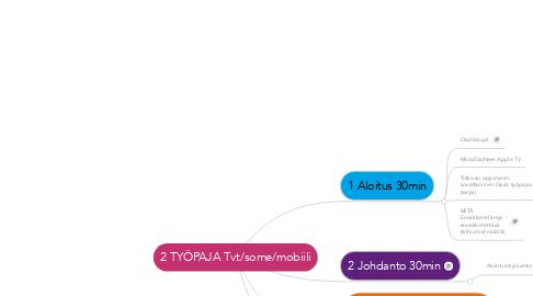 Mind Map: 2 TYÖPAJA Tvt/some/mobiili