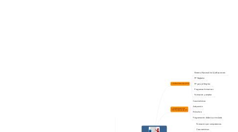 Mind Map: PROGRAMACIÓN DIDÁCTICA DE ACCIONES FORMATIVAS PARA EL EMPLEO (MF1442)
