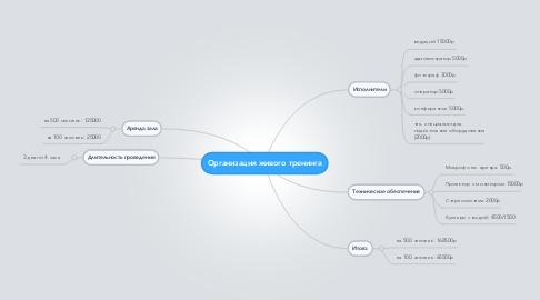 Mind Map: Организация живого тренинга