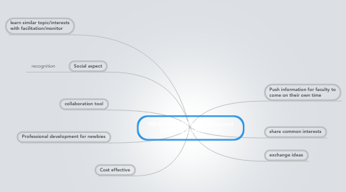 Mind Map: What is an Online Professional Learning Community?