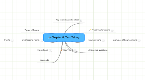 Mind Map: Chapter 8, Test Taking