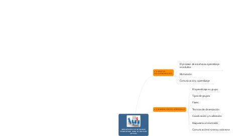 Mind Map: IMPARTICIÓN DE ACCIONES FORMATIVAS PARA EL EMPLEO (UF1645)