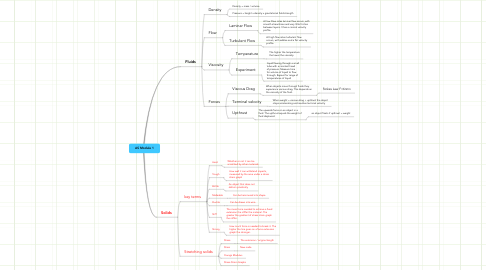 Mind Map: AS Module 1
