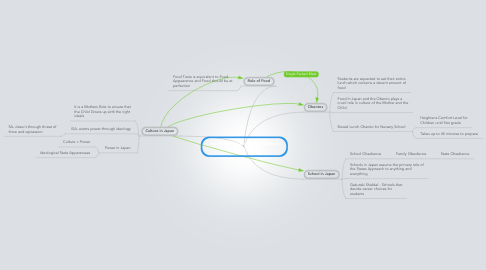 Mind Map: Japanese Mothers and Obents by Anne Allison