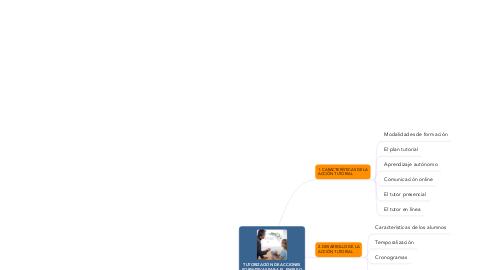 Mind Map: TUTORIZACIÓN DE ACCIONES FORMATIVAS PARA EL EMPLEO (UF1646)