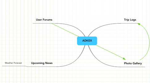 Mind Map: ADKEX