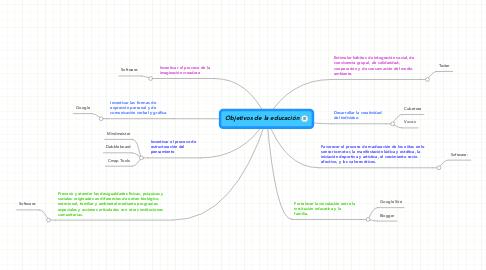Mind Map: Objetivos de la educación