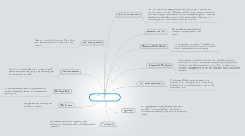 Mind Map: Cupid and Psyche