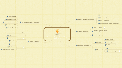 Mind Map: History of Degree Credit Caps in MnSCU