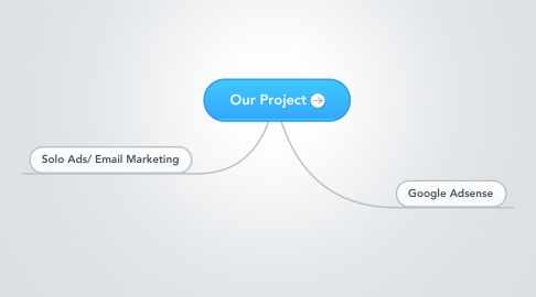 Mind Map: Our Project